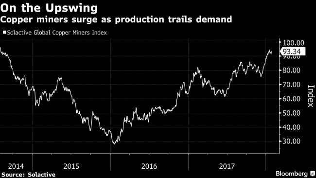 Copper Deals Off to Best Start in 12 Years as Prices Surge