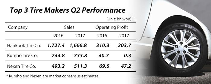 Korea's top 3 tire makers hit hard by higher rubber costs