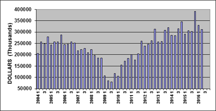 Upward trend continues in North American machinery sales