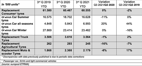 European Tyre Replacement Sales Q3-2021 Registered Lower Volumes